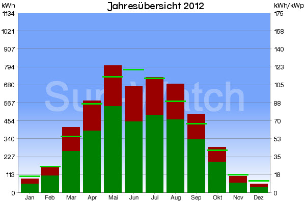 Jahresübersicht 2012 SonnenStrom