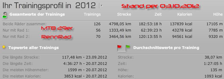 Radfahren 2012